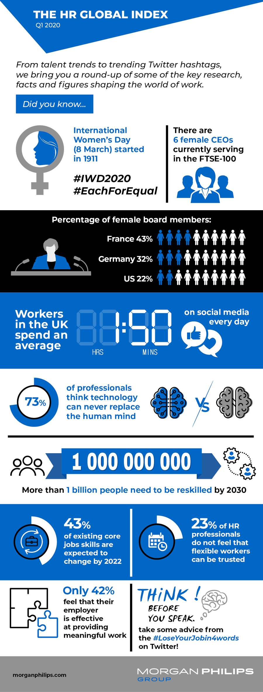Morgan Philips HR Index Q1 2020 infographics