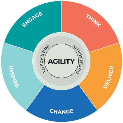 Agility framework by Morgan Philips - infographic
